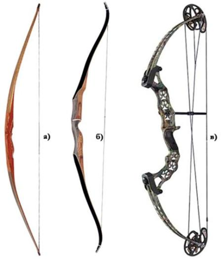 а) прямий вигнуті луки: б) відкритий в) зжатий г) закритий д) глибокий